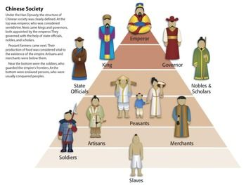 Ancient China Resources Collection | Student-centered resources, India ...