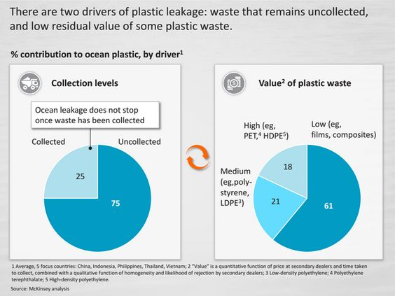 McKinsey plastic chart Letu0027s Clean Up Our Communities - All - quantitative chemical analysis