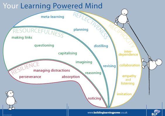 Building Learning power trains Learning muscles in 4 area's: resilience, resourcefulness, reflectiveness and reciprocity