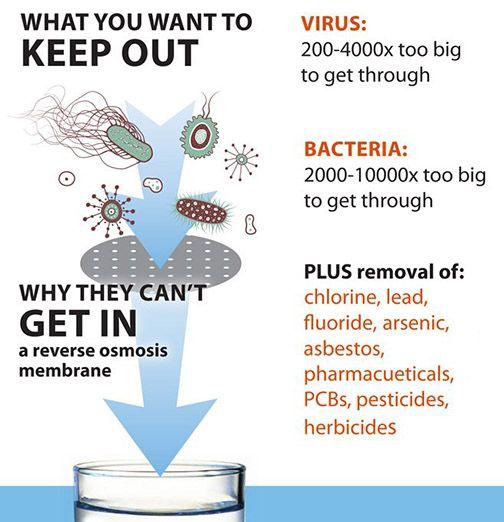 reverse osmosis water health