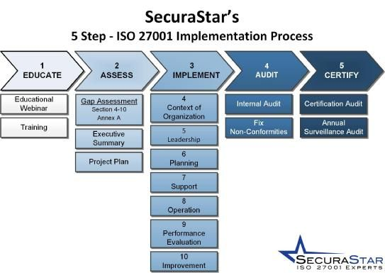 ISO27001 - ISMS Implementation Plan ISO27000 Series (2013 mostly - Implementation Plan Template