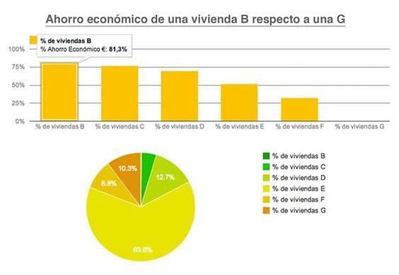 Diferencia de ahorro energético entre una vivienda con calificación energética G y otra con calificación B.  www.ecobservatorio.com