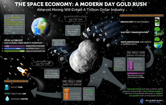 A Space Economy: A Modern Day Gold Rush -- How Asteroid Mining will Create a Trillion-Dollar Industry