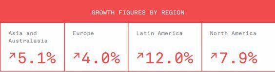 #musica #ventas #regiones #industriamusical #marketingmusical #industriamusicaeeuu #latinoamerica #europa: