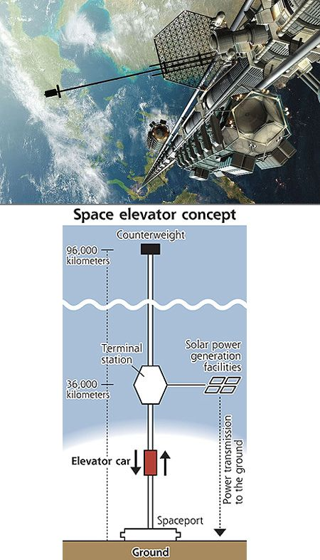 Space Elevator @Jose Gutierrez Gutierrez Civit  This gives me a good understanding of how a space elevator would look like from a side view from the ground up.