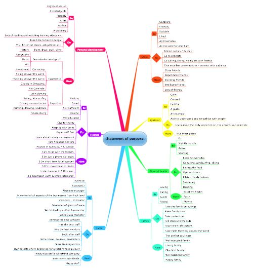 Statement of Purpose Mind Map (Goal setting and life planning - life plan template