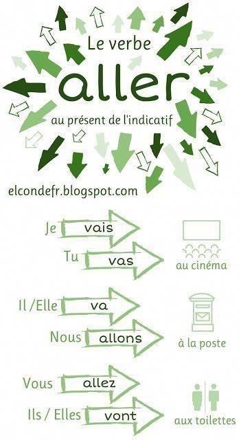 French verbs: verbes français. Le verbe ALLER au ... - #aller #au #français #francaise #french #le #verbe #verbes #Verbs