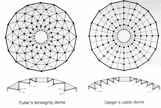Fuller Tensegrity Dome Geiger S Cable Dome Arch