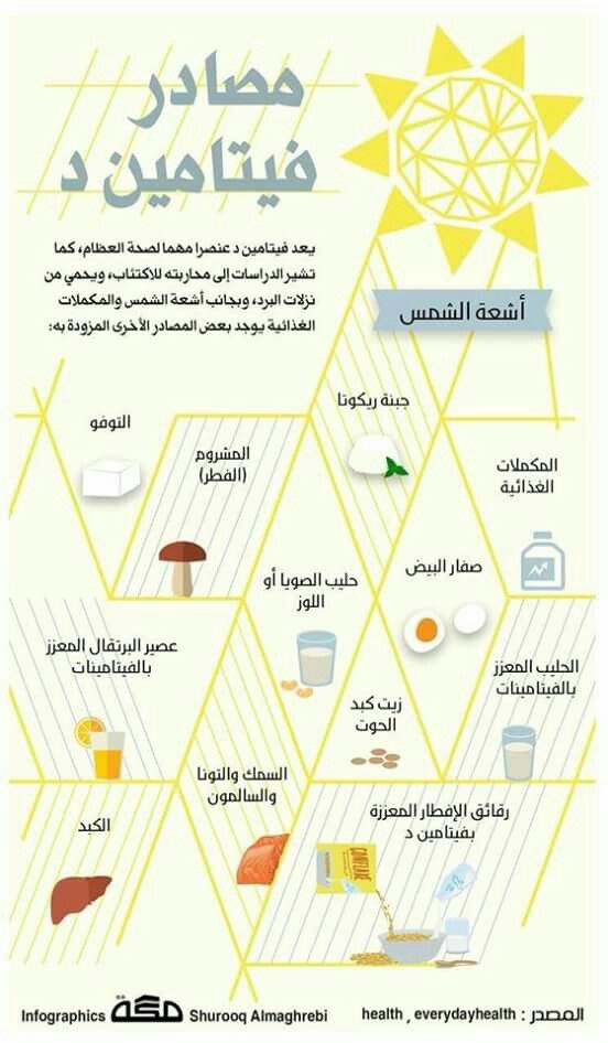 Pin By Najat Almoosa On صحى ومفيد Health Fitness Nutrition Health Healthy Health And Nutrition