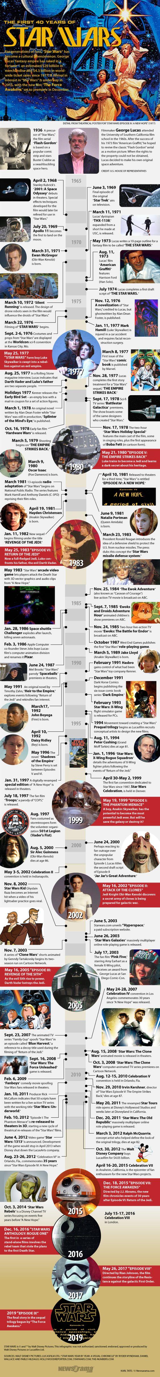 A Box Office Force Awakens: A STAR WARS Timeline (Infographic) | Newsarama.com