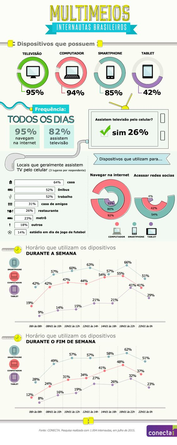 Infográfico mostra hábitos dos brasileiros em diferentes meios