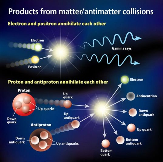 What Types Of Energy Are Produced When Matter And Antimatter