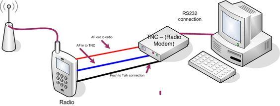 """Rede Informática para Educação à Distância (EDNET), via """"Radio-Packet"""", no LEC/UFRGS"""