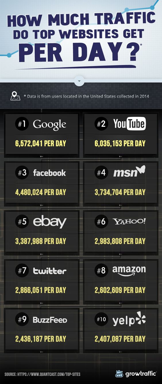 How Much Traffic Do Top Websites Get Per Day? - #Google - #YouTube - #Facebook - #infograhics