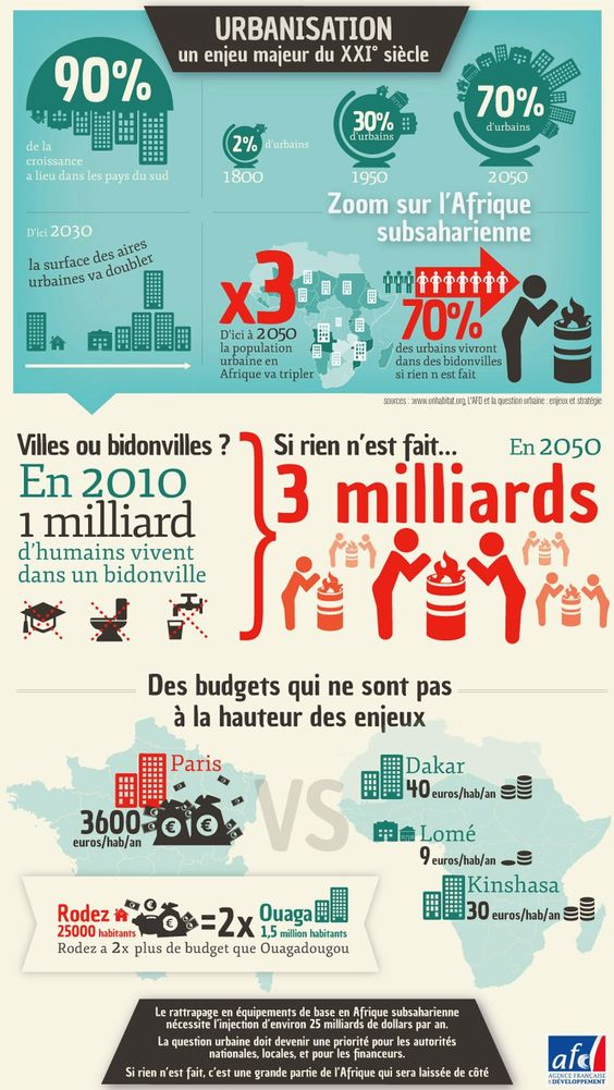 Infographie urbanisation agence fran aise de for Agence francaise du paysage velizy