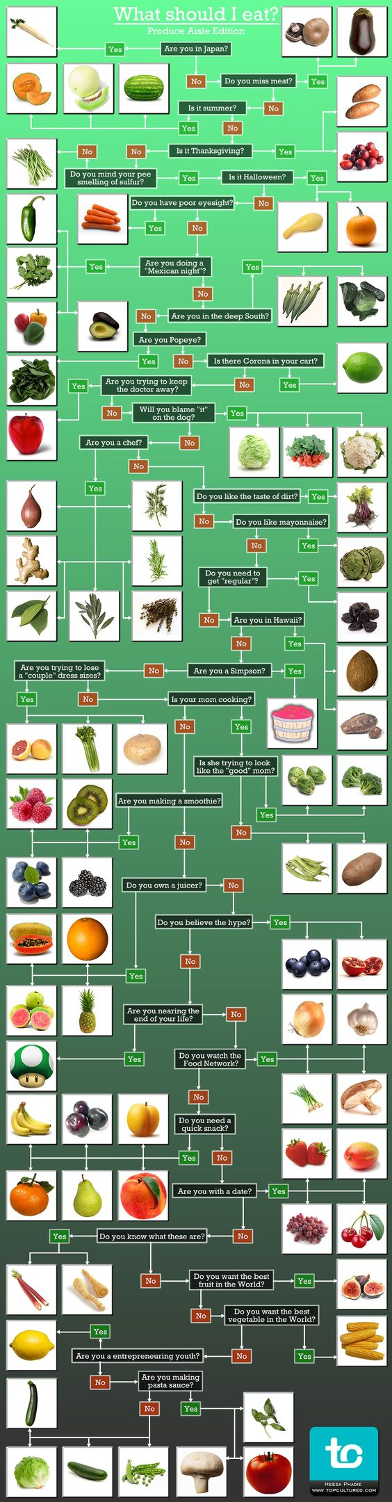 #Food #Infographic: What #produce should I eat?