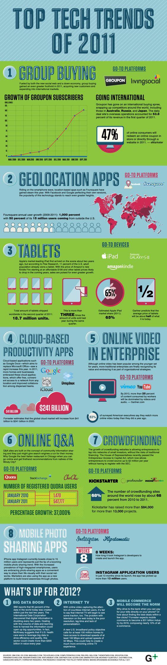 Tech Trends 2011 into 2012:  Internet Site, Media Infographics, Infographic Socialmedia, 2011 Infographics, 2012 Infographic, Infographics Socialmedia, Marketing Infographics