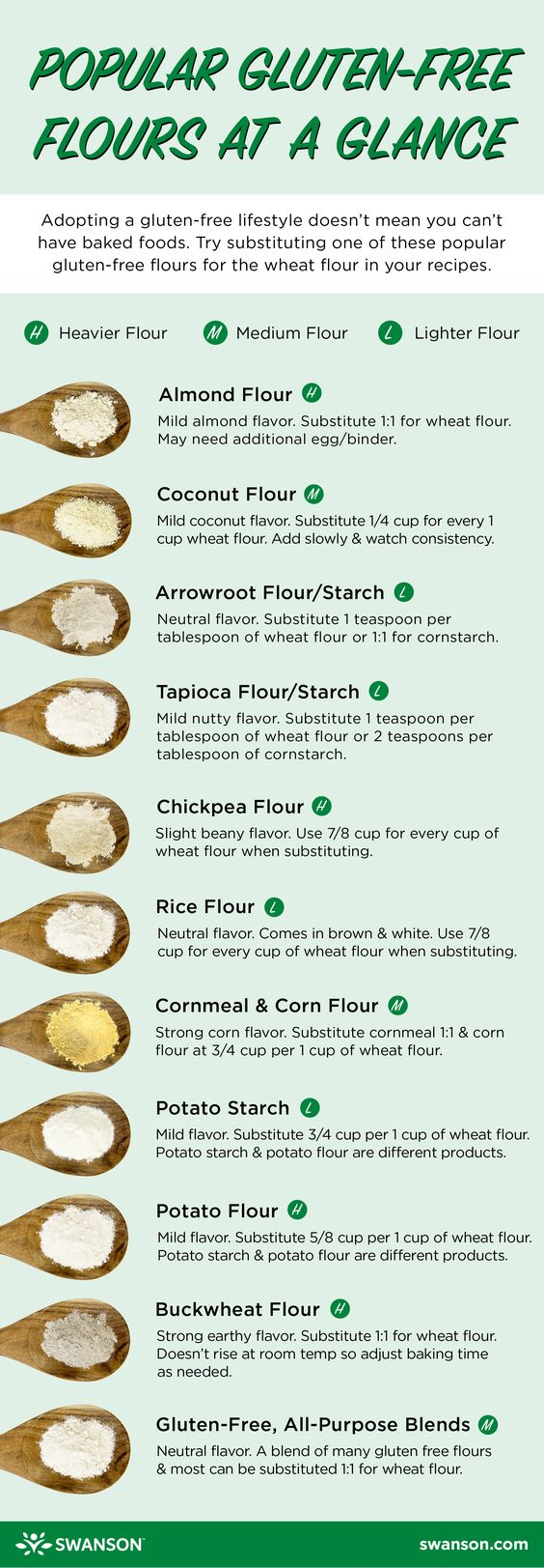 Gluten Free Flour Recipes For Baking | The WHOot