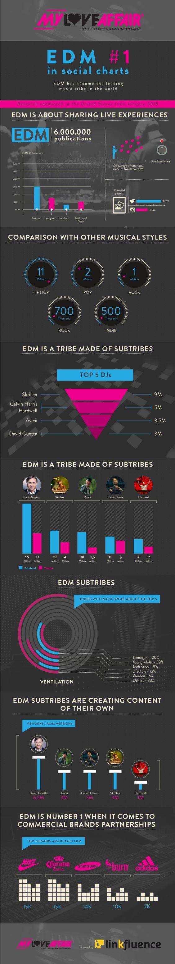 Infographie EDM My Love Affair Linkfluence
