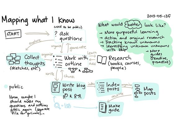 What Are The Benefits Of Student Blogging?
