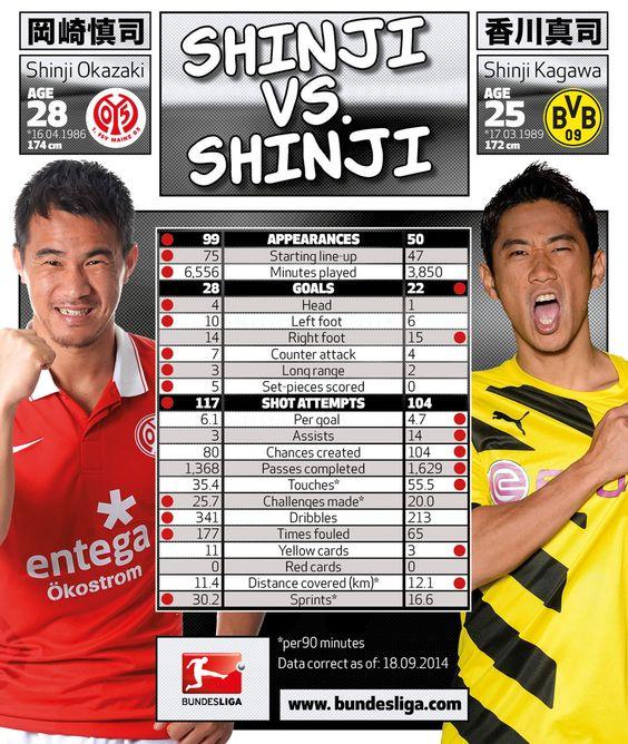 Shinji vs. Shinji: the numbers | Shinji Okazaki | Shinji Kagawa - Bundesliga - official website
