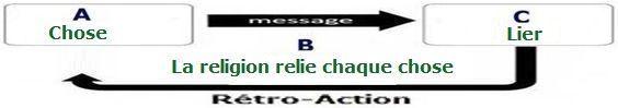 "L'étymologie du mot  ""religion "" . 320f6b05bda9a2096b5569a24bc6a20e"