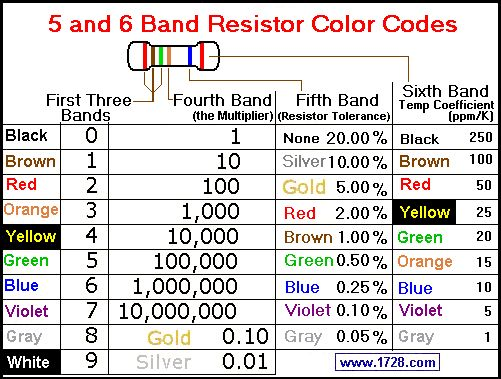 Pin by Kleopatra Electronics on Basic Electronics Pinterest - resistor color code chart
