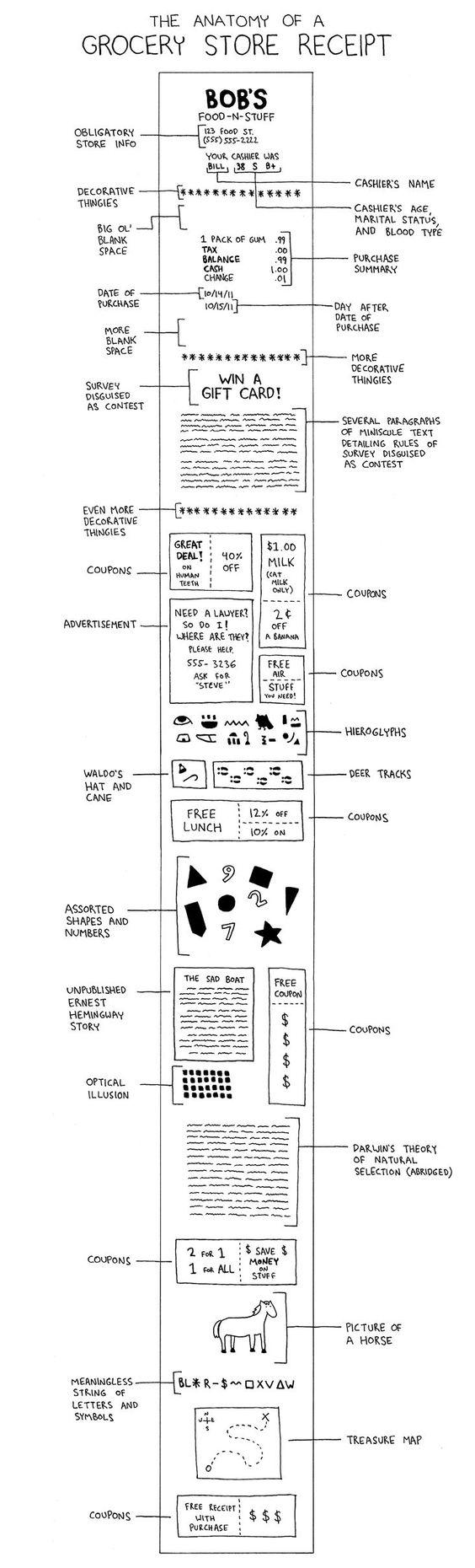 Anatomy of a grocery store receipt.
