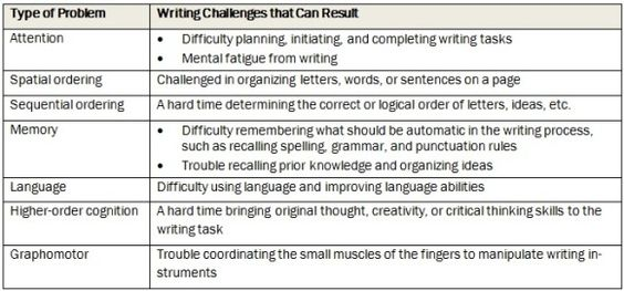 Images Of Dysgraphia How Is Dysgraphia Diagnosed