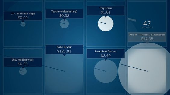 Infographic: 60 Seconds Of Kobe Bryant's Salary Vs. A School Teachers   via Co.Design: business + innovation + design