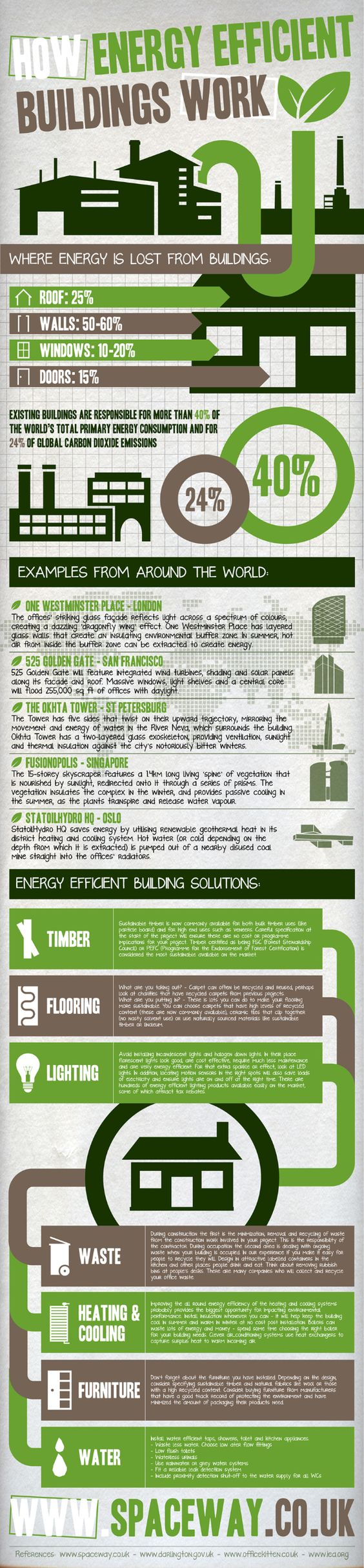 How Energy Efficient Buildings Work Infographic Eco