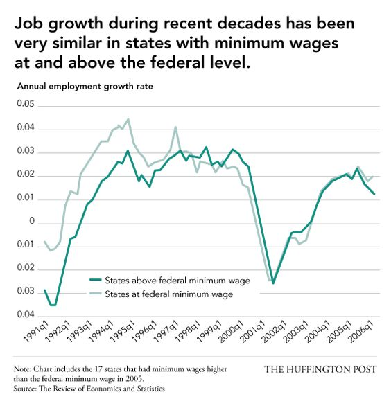 No, Raising The Minimum Wage Won't Kill The Economy, In 9 Charts.By Jillian Berman and Alissa Scheller Posted: 01/16/2014 9:38 am EST  |  Updated: 01/16/2014 9:47 am EST