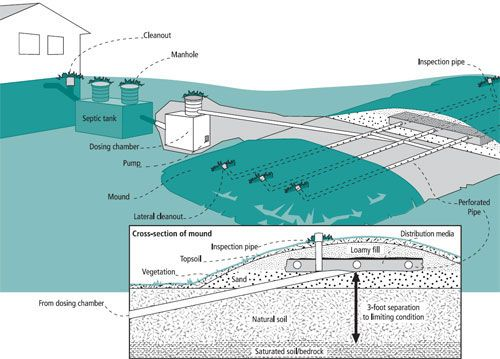 Terminology cross sections Pinterest Sewer system and Outlines