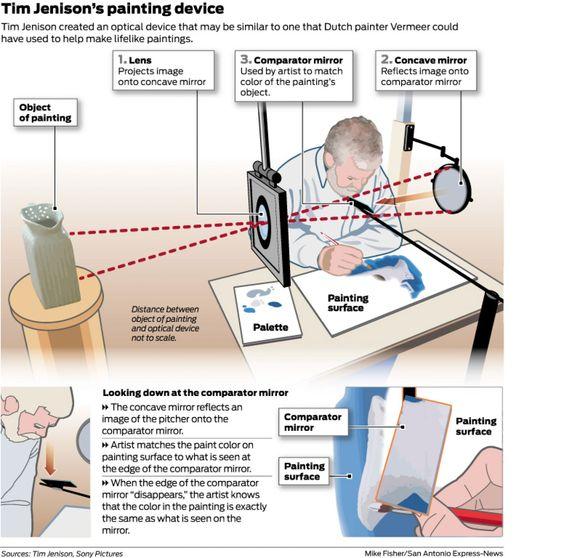 San Antonio tech inventor finds Vermeer through the looking glass - San Antonio Express-News