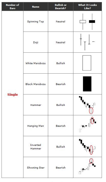 Trade with japanese reversal candlestick patterns