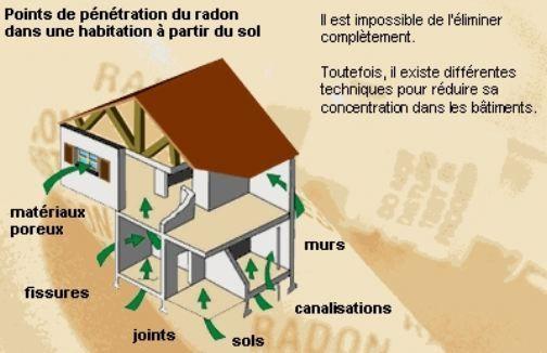 Nuisances Geobiologie Radiesthesie Landes Aquitaine Geobiologie Couranttellurique Reseauxhartman Geobiologiesacre Geobiologie Radiesthesie Desirade