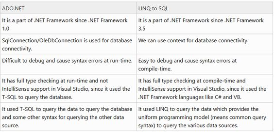 Learn and understand the Difference between ADONET and LINQ to - vb sql programmer sample resume