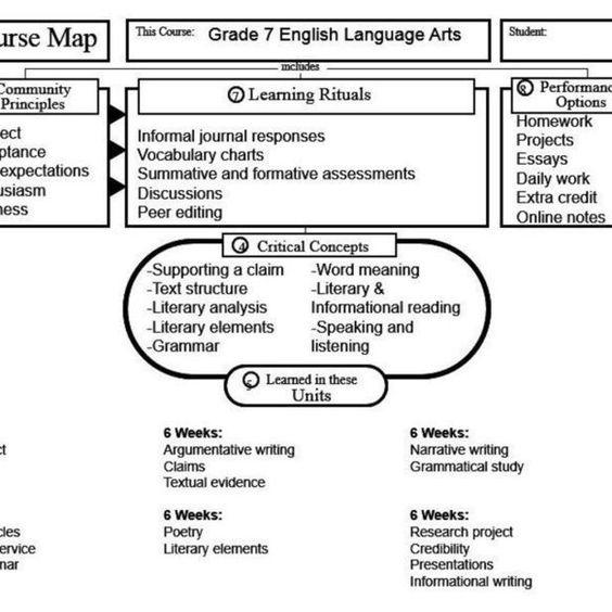 Grade 7 English Language Arts Course Organizer