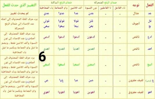 Pin By سنا الحمداني On علم النحو Word Search Puzzle Words Word Search