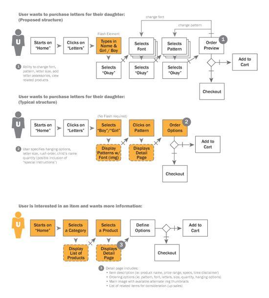interaction design design portfolios and web design on pinterest : usability task flow diagram - findchart.co
