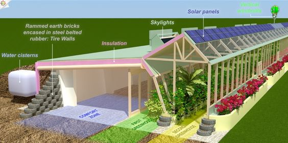 The schematic of this global model earthship shows an additional greenhouse that will provide greater temperature stabilization, which would...