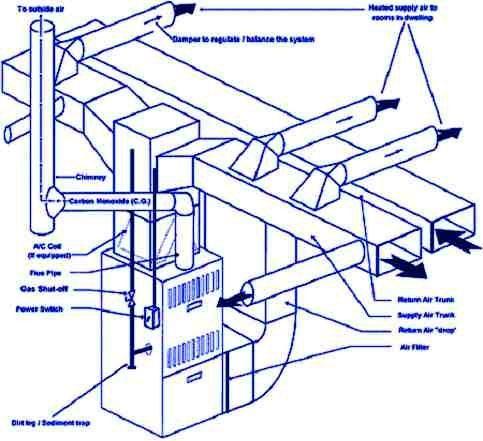 Image Result For Planos De Aire Acondicionado Central Por Conductos Air Heating Central Air Conditioning Warm Air