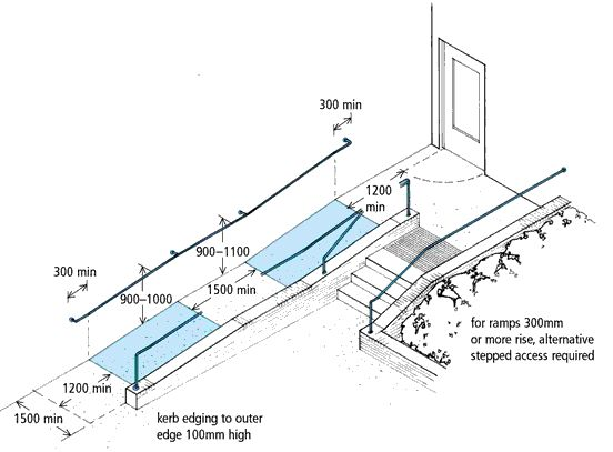 Ramp and stair projects diagram showing the design of a for Handicap stairs plans