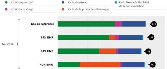 Les trois points clés d'une France à l'électricité 100% renouvelable selon l'Ademe - L'Usine de l'Energie