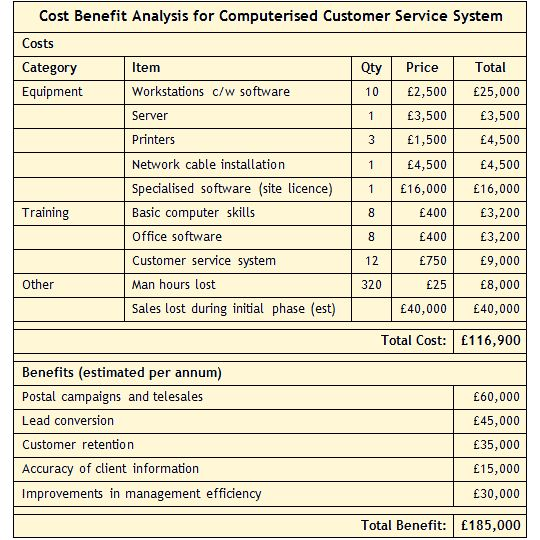 Cost Benefit Analysis Example  Google Search  Business