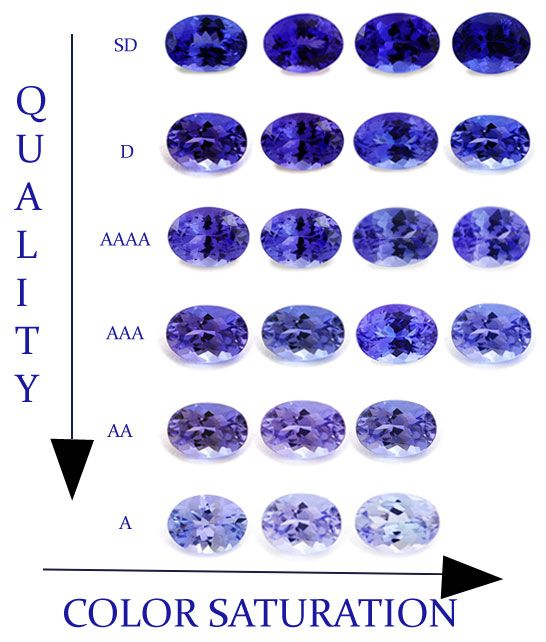 sapphire color chart: Tanzanite color violet tanzanite tanzanite value