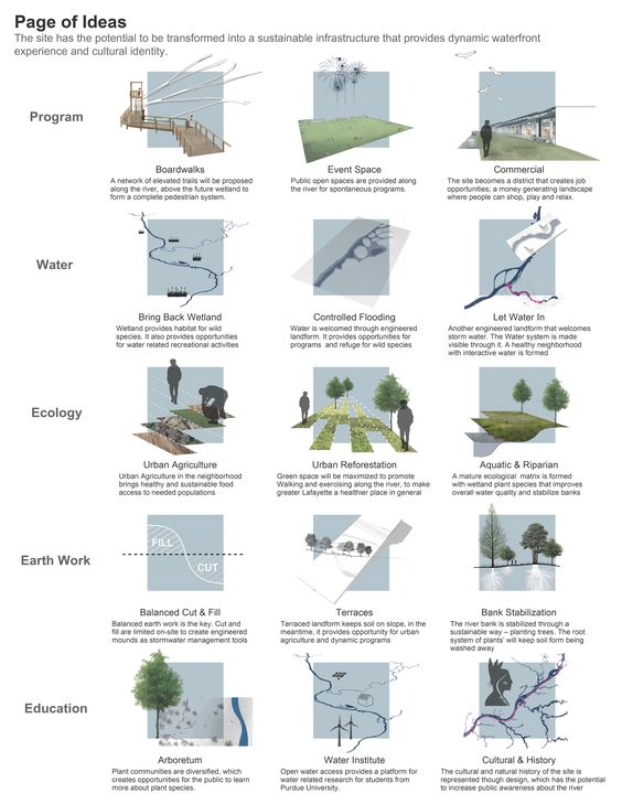 This taxonomy of elements highlights various strategies for Conceptual architecture diagram