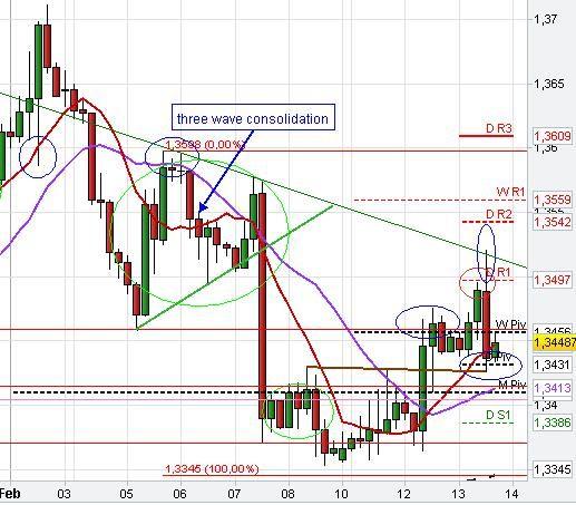 Consolidation Pattern Pivot Points SmaSr  Tr