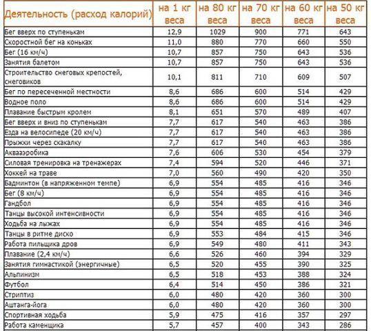 таблица калорий онлайн готовых блюд: 16 тыс изображений найдено в Яндекс.Картинках