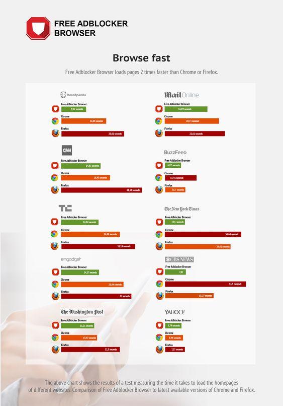 Free Adblocker Browser (freeadblockerbrowser) on Pinterest